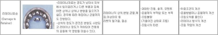 베어링 관리법 - 그리스 자동 주유기 (Bearing Grease 자동주입기) 소개