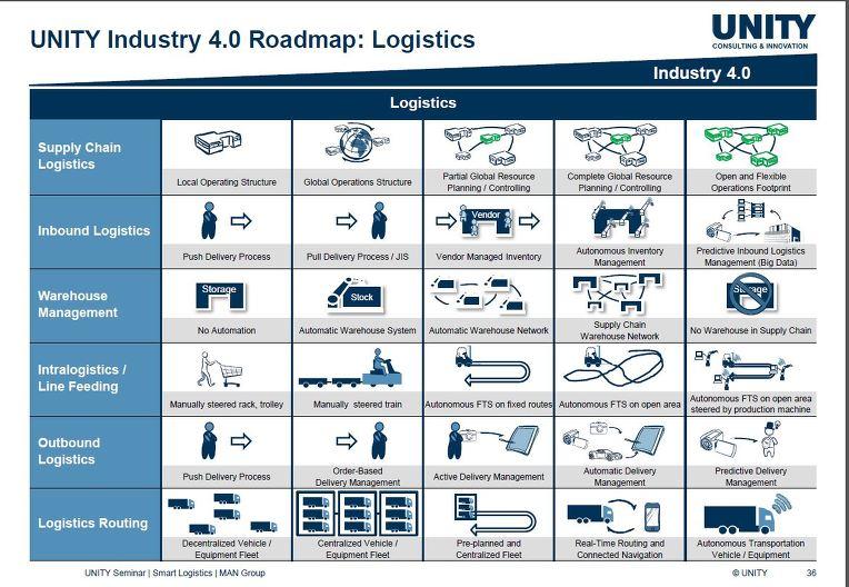 Logistics 4 0