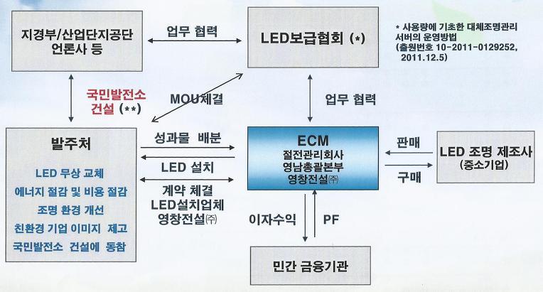 LED등(led 공장조명등)